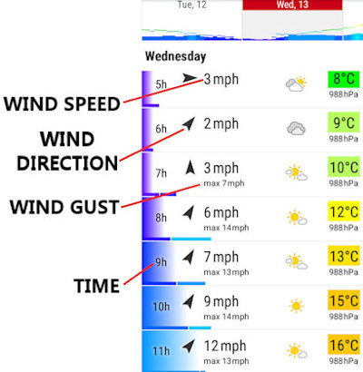paramotor weather wind limits speed