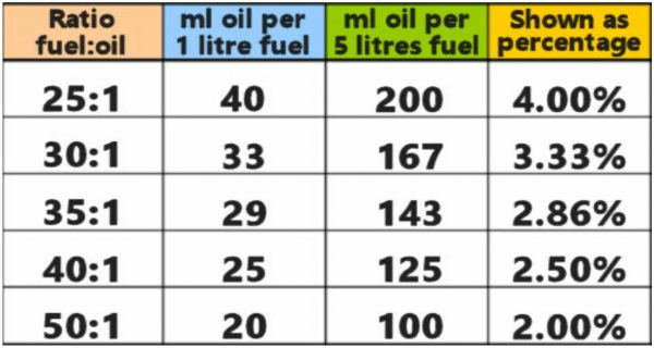 what fuel to use in a paramotor